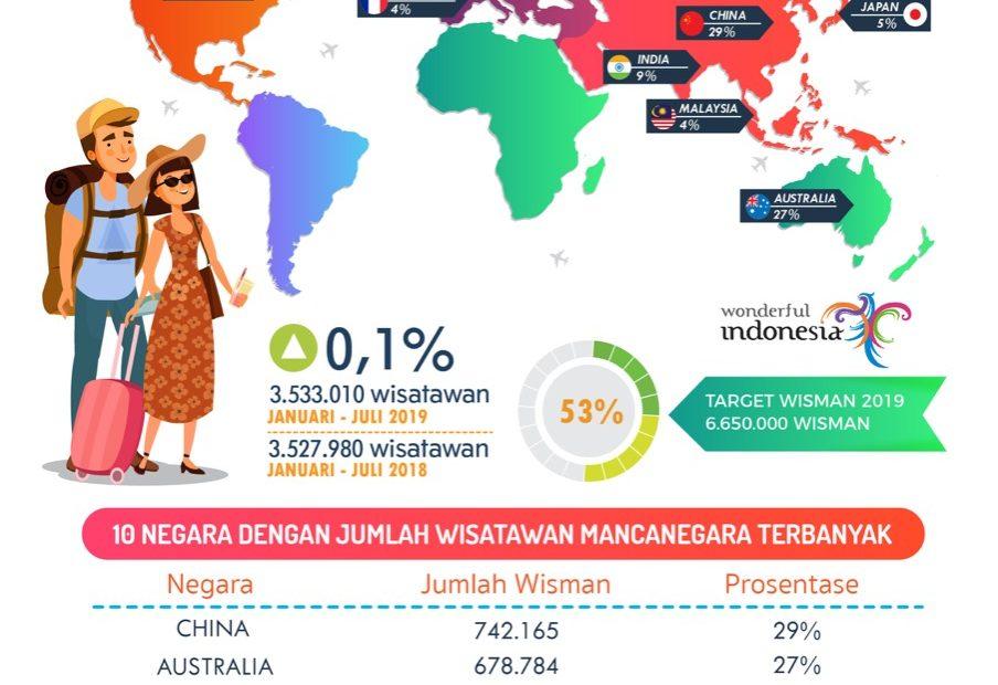 Kunjungan Wisatawan Mancanegara Ke Bali Via Ngurah Rai Terus Meningkat/fajarbadung.com