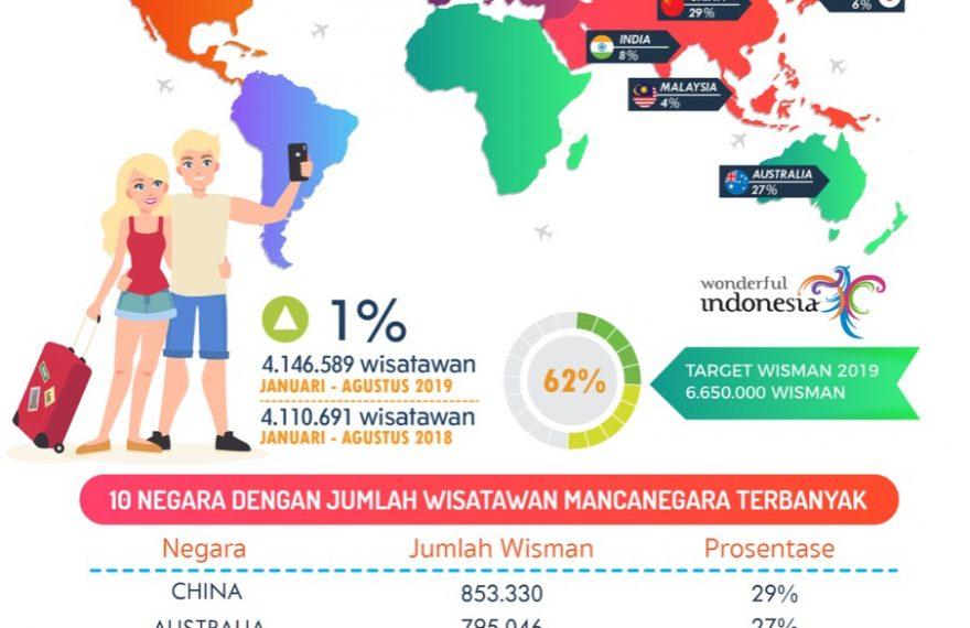 Hingga Agustus 2019, Sudah 4,1 Juta Wisatawan Masuk ke Bali Via Bandara Ngurah Rai/fajarbadung.com