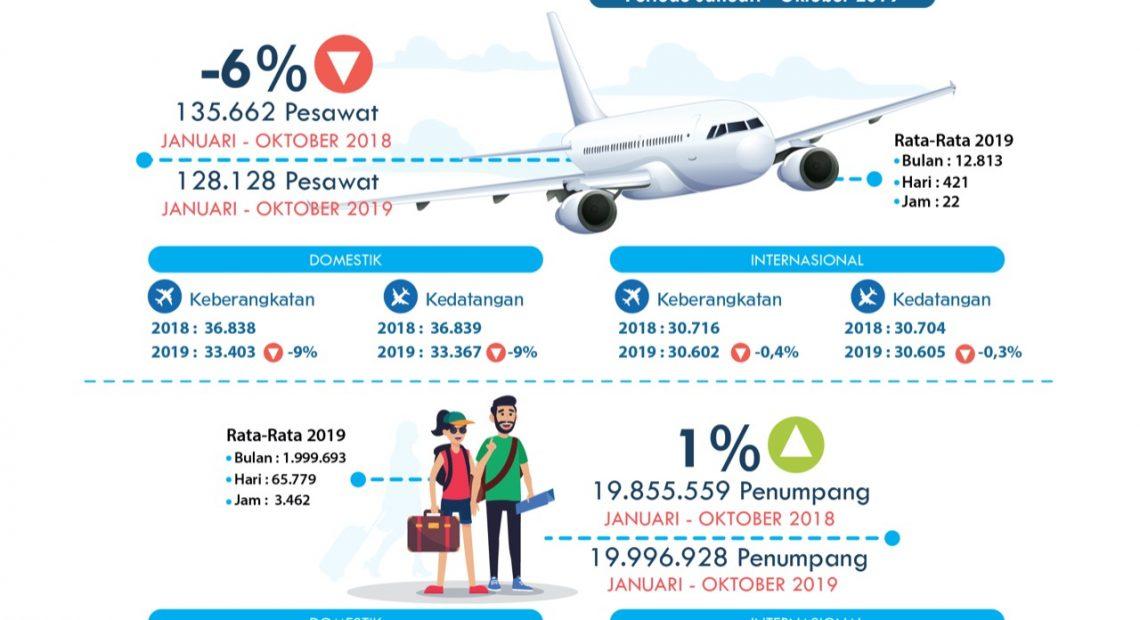 Dalam 10 Bulan, Bandara Ngurah Rai Layani 19 Juta Penumpang/fajarbadung.com